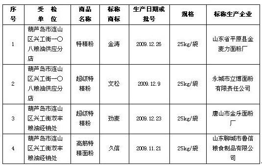 首页 标准与商品 -> 抽查公告      葫芦岛市工商行政管理局近日发布